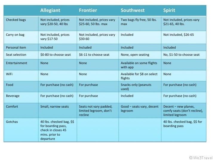 Budget airline comparison