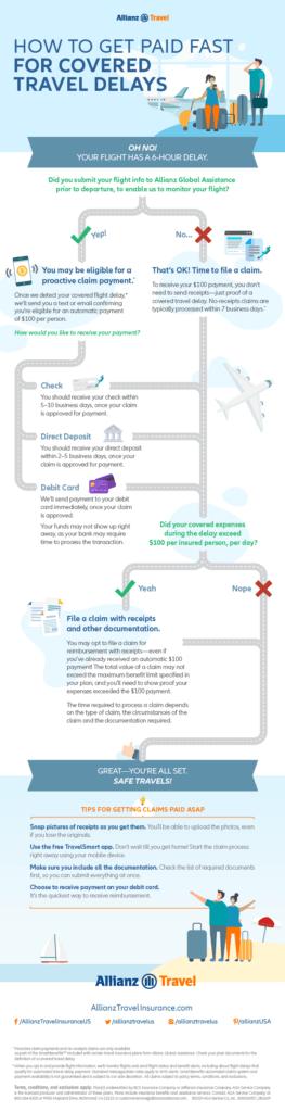 Allianz Travel Smart Benefits infographic